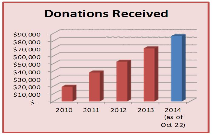 clientuploads/scholars fund graph Oct 22 2013.jpg
